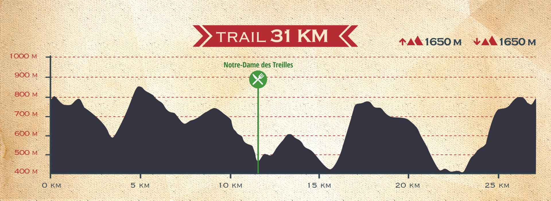 profil-31kms